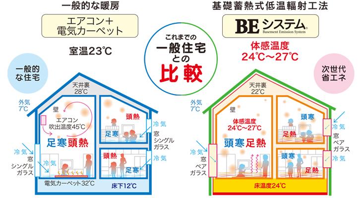 一般住宅との比較